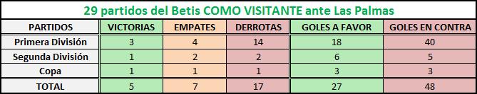 Haga clic en la imagen para ver una versión más grande Nombre: las palmas-betis como visitante.png Visitas: 1 Size: 5,9 KB ID: 6686402