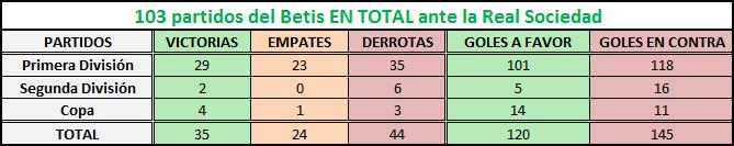 Haga clic en la imagen para ver una versión más grande Nombre: Betis-Real Sociedad EN TOTAL.png Visitas: 1 Size: 6,1 KB ID: 6748079